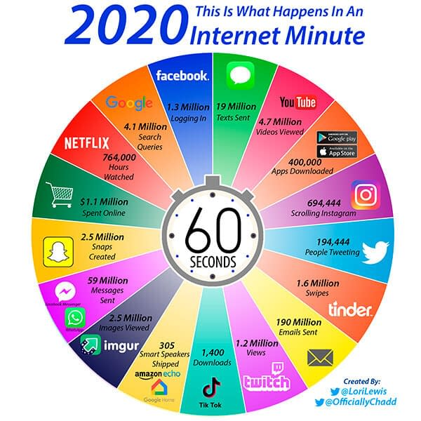 What Happen in an Internet Minute